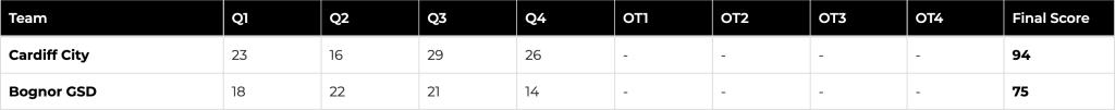 Basketball-Score